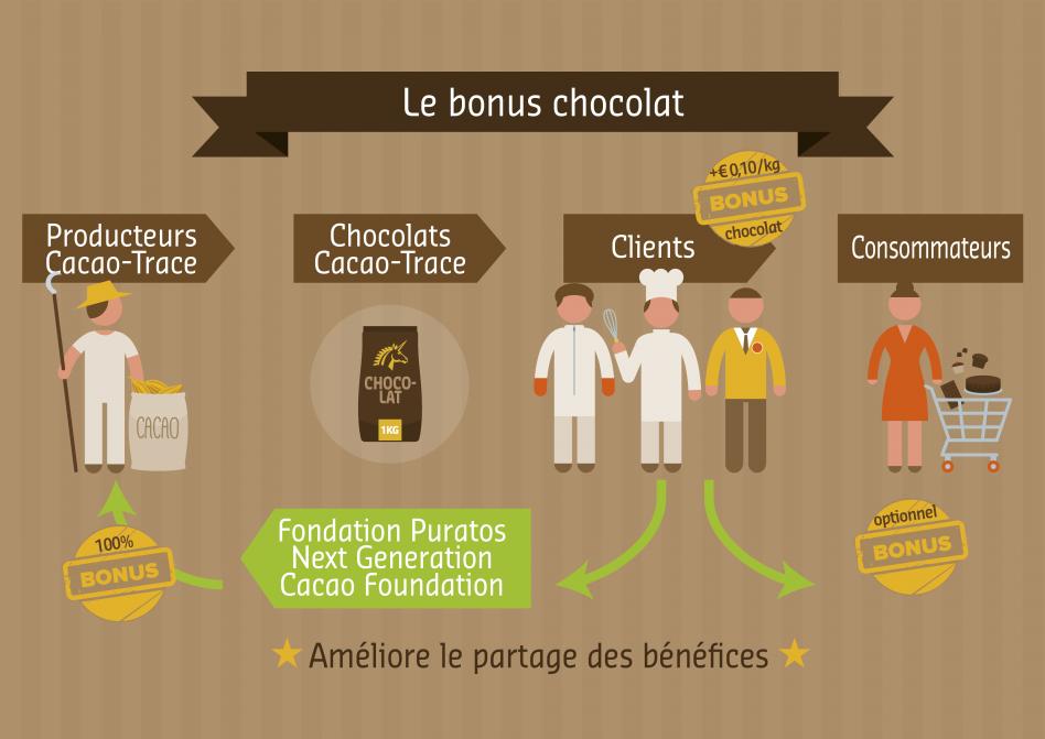 Bonus Chocolat - Spoony Phileas Lounge